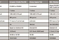 Click to enlarge comparison chart of tablets.
