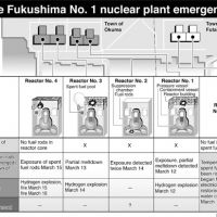 Lowdown on nuclear crisis and potential scenarios