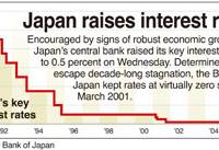 Bank of Japan raises interest rate to 0.5%