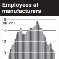Production workforce at 51-year low