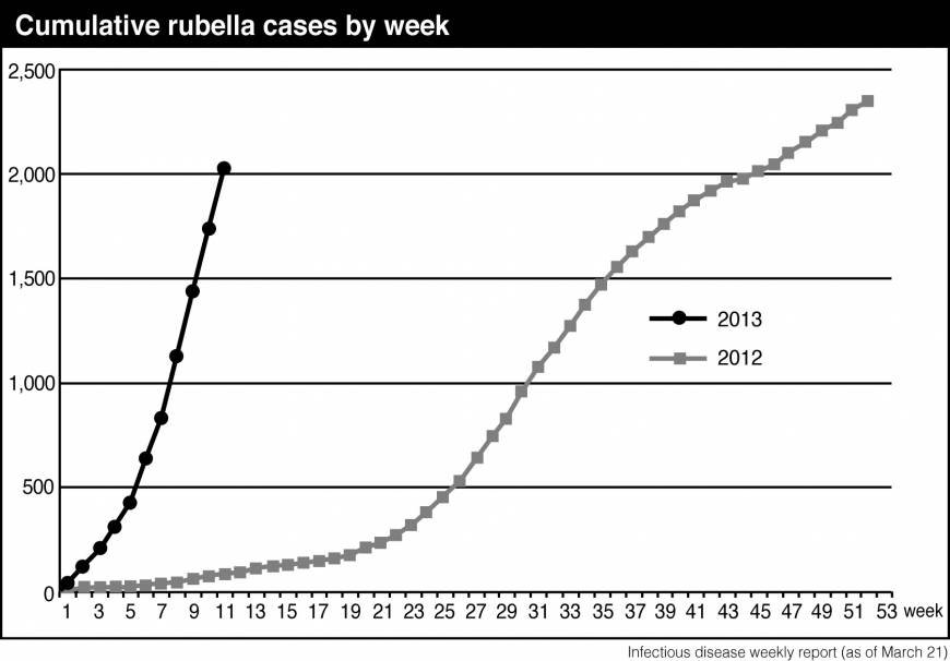 Resurgent rubella raises fetus threat