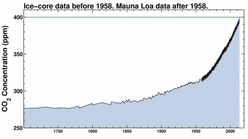 The post-Industrial Revolution trend steepening sharply from the 1950s. | COURTESY OF THE SCRIPPS INSTITUTION OF OCEANOGRAPHY