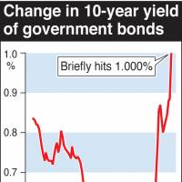 JGB yields hit 1% first time in year