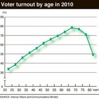 Older voter glut helps politicians avoid long-range problems