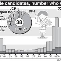 Women's ranks slip to 38 seats
