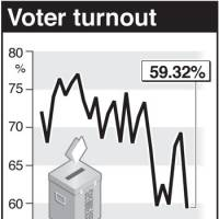 Voter turnout plummeted to a record postwar low