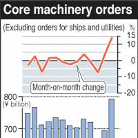 Machinery orders jump 14.2%, sharpest since '05