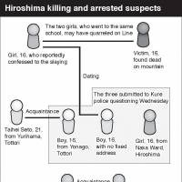 Suspects open up on Hiroshima girl's slaying