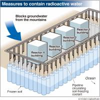 Tepco needs public cash to dig deep wall