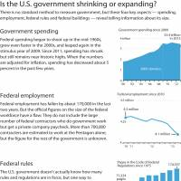 U.S. government not shrinking fast