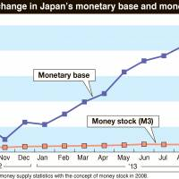 BOJ's money mountain growing but debt may explode