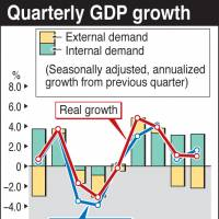 GDP growth sags below forecasts