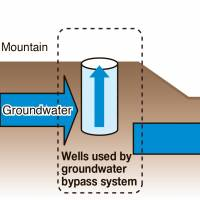Tepco to curb toxic water leaks with tanks