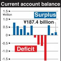Current account surplus falls 76%