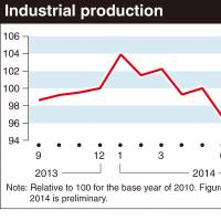 Output rises most in eight months as Abe mulls tax hike