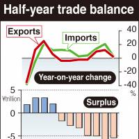 Half-year trade deficit soars to record ¥5.427 trillion