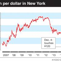 Yen reaches 120 to dollar for first time since July 2007