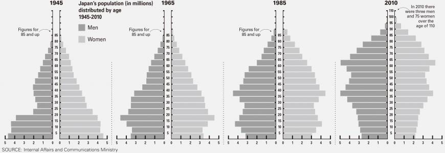 Numbers tell tale of Japan's postwar rise and fall