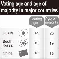 Diet enacts law lowering voting age to 18 from 20