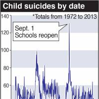 Child suicides tend to occur at end spring or summer school holidays: study