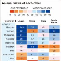 Japan wins Asia-Pacific popularity poll despite mutual distrust with China, South Korea