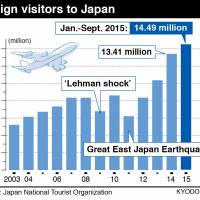 Abe launches tourism panel; inbound target may be raised