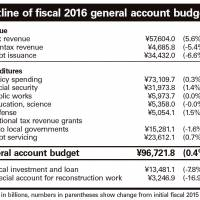 Cabinet approves record ¥96.7 trillion budget for fiscal 2016