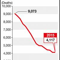 Downward trend in Japan's traffic deaths suffered minor reverse in 2015