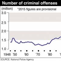 Number of reported crimes in Japan fell to postwar low in 2015