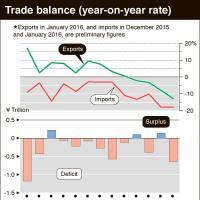 Exports suffer greatest fall in six years on China woes