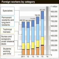 Japan to have record 1 million foreign workers this year