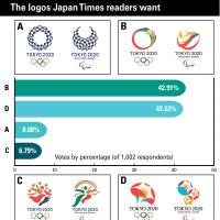 Japan's open Olympic logo selection process wins disapproval from designers