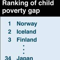 Japan ranked 34th out of 41 developed nations in UNICEF child poverty index