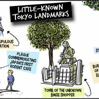 Little Known Landmarks