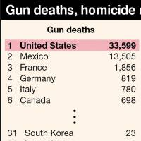 What are the chances of a mass shooting in Japan?
