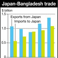 Japanese firms assess work prospects, staff safety in Bangladesh after attack