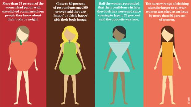 Body image and the foreign female in Japan: survey shows frustration with one-size-fits-all thinking