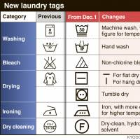 Japan to debut new laundry tag symbols in line with international standards