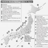 UNESCO World Heritage sites in Japan