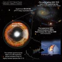 160 million years after the fact, telescope spots initial hours of supernova