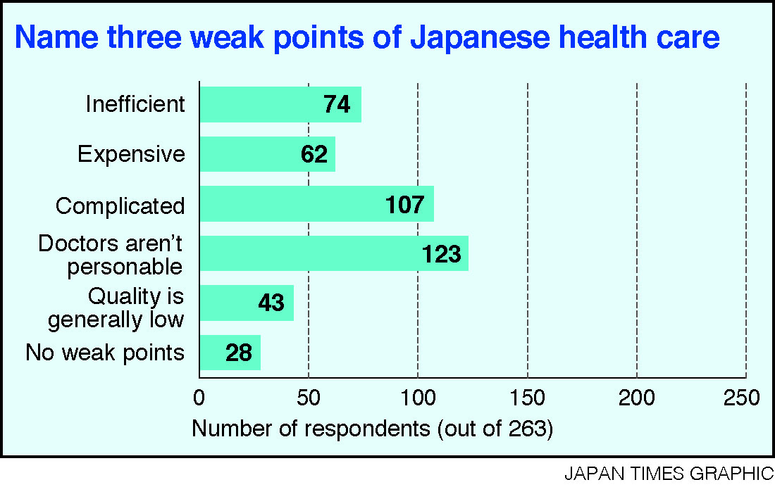 healthcare in japan Japan has about the lowest per capita health care costs among the advanced nations of the world, and its population is the healthiest that is largely due.