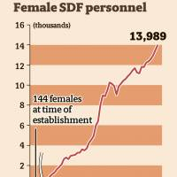 Government looks to double number of women serving in SDF units