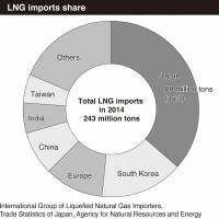 LNG to light way for brighter future