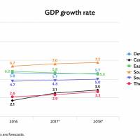 Breakdowns of GDP growth rates announced by the ADB | ADB