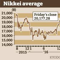 Nikkei closes above 20,000 points, at 22-month high