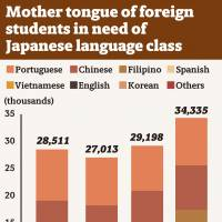 Number of foreign students at public schools who lack Japanese language skills hits record high