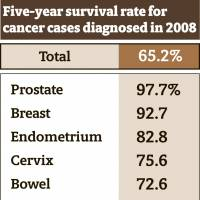 Japan's five-year cancer survival rate at 65.2%, survey of 209 hospitals shows