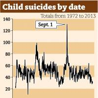 Child support groups gear up for action as suicide rate peaks at end of summer break