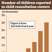 Reported child abuse in Japan exceeds 30,000 cases in the first half