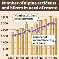 Japan's hikers advised to get insurance to cover accidents, rescue costs